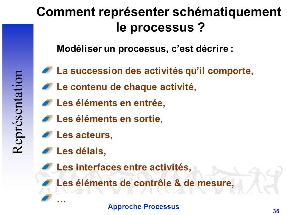 Approche Processus 36 Comment représenter schématiquement le processus .