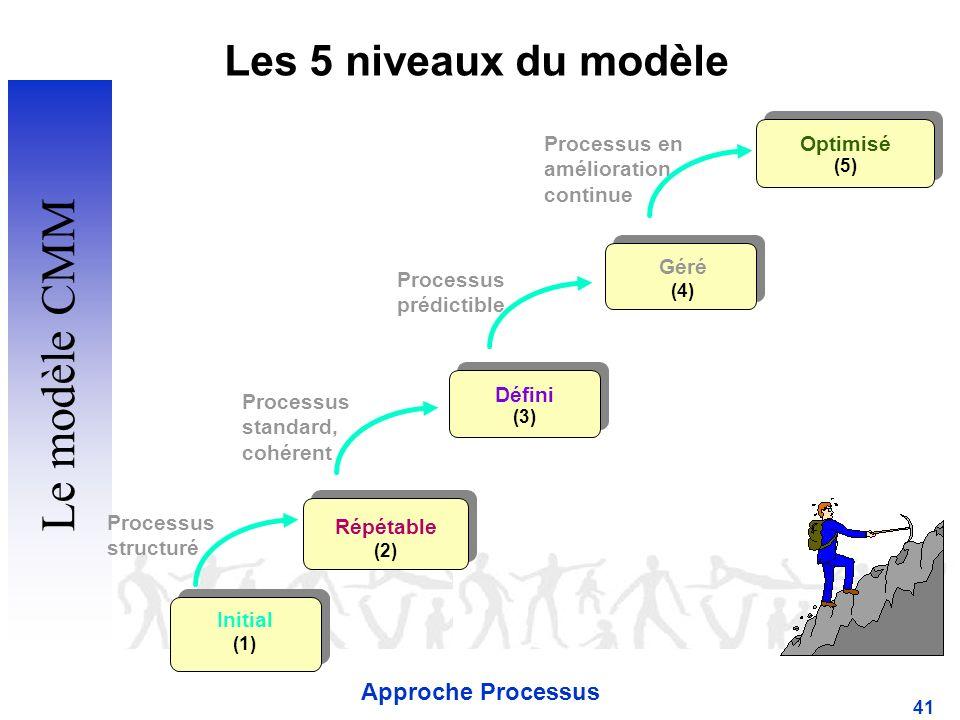 Approche Processus 41 Processus structuré Processus standard, cohérent Processus prédictible Processus en amélioration continue Géré (4) Défini (3) Initial (1) Répétable (2) Optimisé (5) Les 5 niveaux du modèle Le modèle CMM