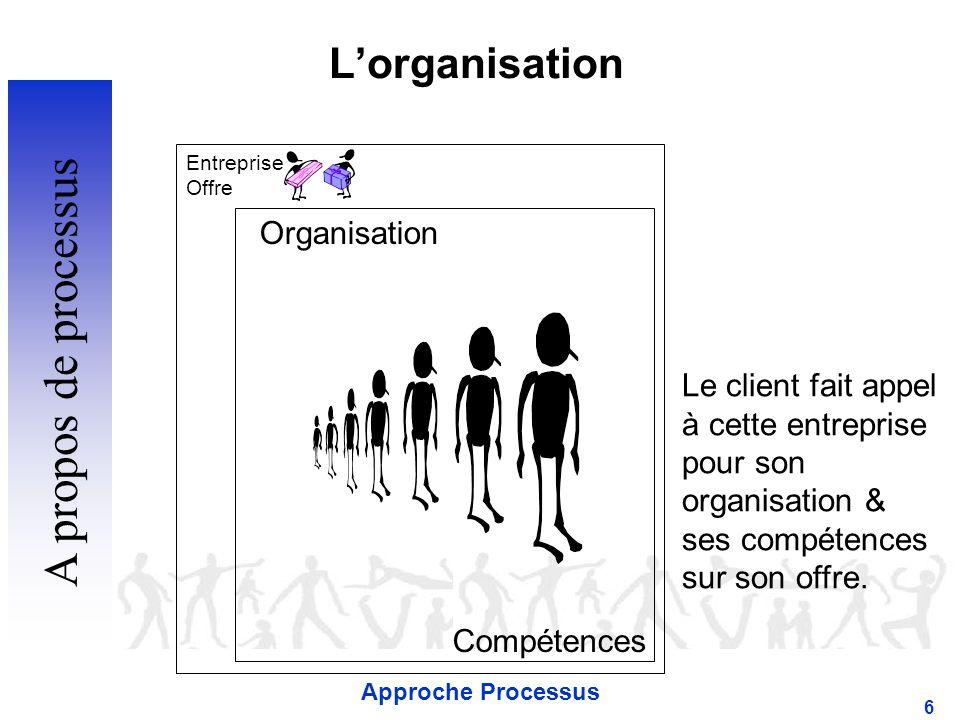 Approche Processus 6 Lorganisation Organisation Compétences Le client fait appel à cette entreprise pour son organisation & ses compétences sur son offre.