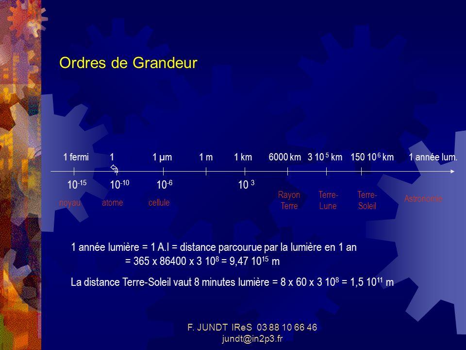 F. JUNDT IReS 03 88 10 66 46 jundt@in2p3.fr Ordres de Grandeur 10 -15 10 -10 10 -6 10 3 1 fermi1 1 µm1 m1 km6000 km3 10 5 km150 10 6 km1 année lum. no