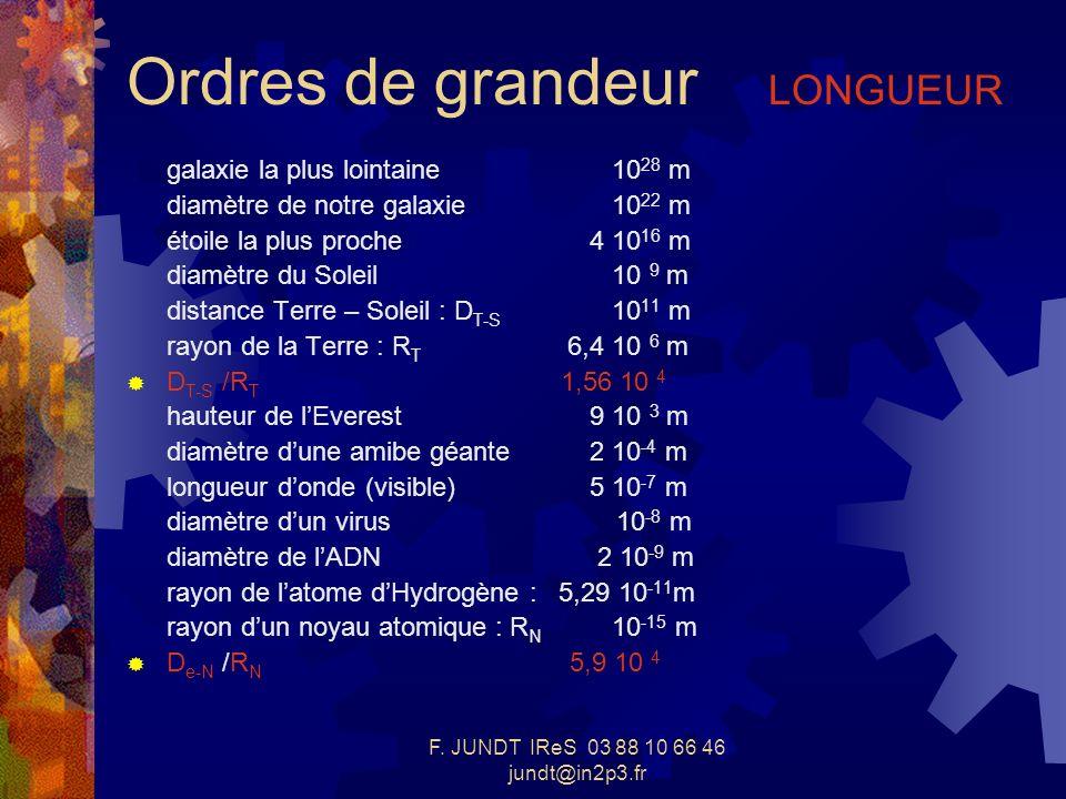 F. JUNDT IReS 03 88 10 66 46 jundt@in2p3.fr Ordres de grandeur LONGUEUR galaxie la plus lointaine 10 28 m diamètre de notre galaxie 10 22 m étoile la