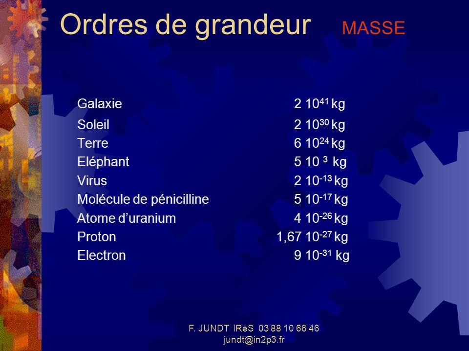 F. JUNDT IReS 03 88 10 66 46 jundt@in2p3.fr Ordres de grandeur MASSE Galaxie2 10 41 kg Soleil2 10 30 kg Terre6 10 24 kg Eléphant5 10 3 kg Virus2 10 -1