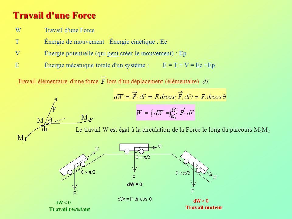 Travail d'une Force W Travail d'une Force T Énergie de mouvement Énergie cinétique : Ec V Énergie potentielle (qui peut créer le mouvement) : Ep E Éne