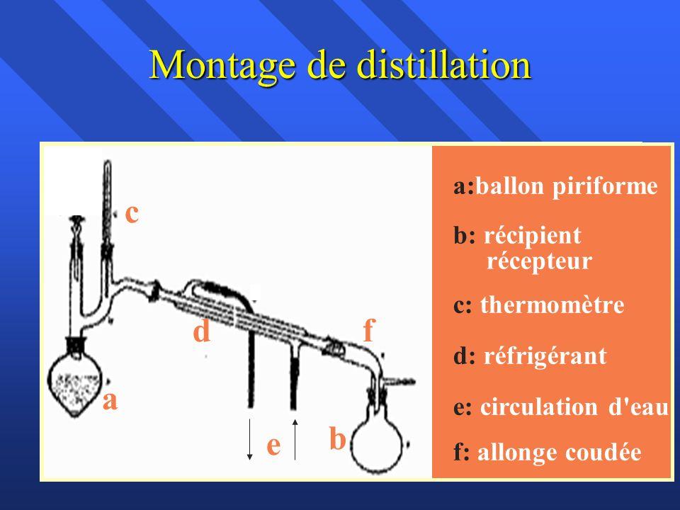 Montage de distillation a d c b e a:ballon piriforme b: récipient récepteur c: thermomètre d: réfrigérant e: circulation d eau f f: allonge coudée