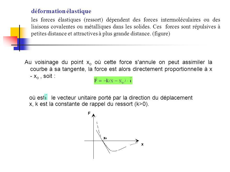 Au voisinage du point x o où cette force s'annule on peut assimiler la courbe à sa tangente, la force est alors directement proportionnelle à x - x o,