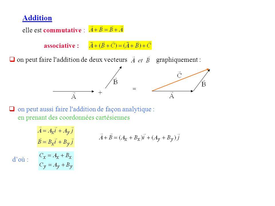 on peut aussi faire l'addition de façon analytique : en prenant des coordonnées cartésiennes doù : Addition elle est commutative : associative : on pe