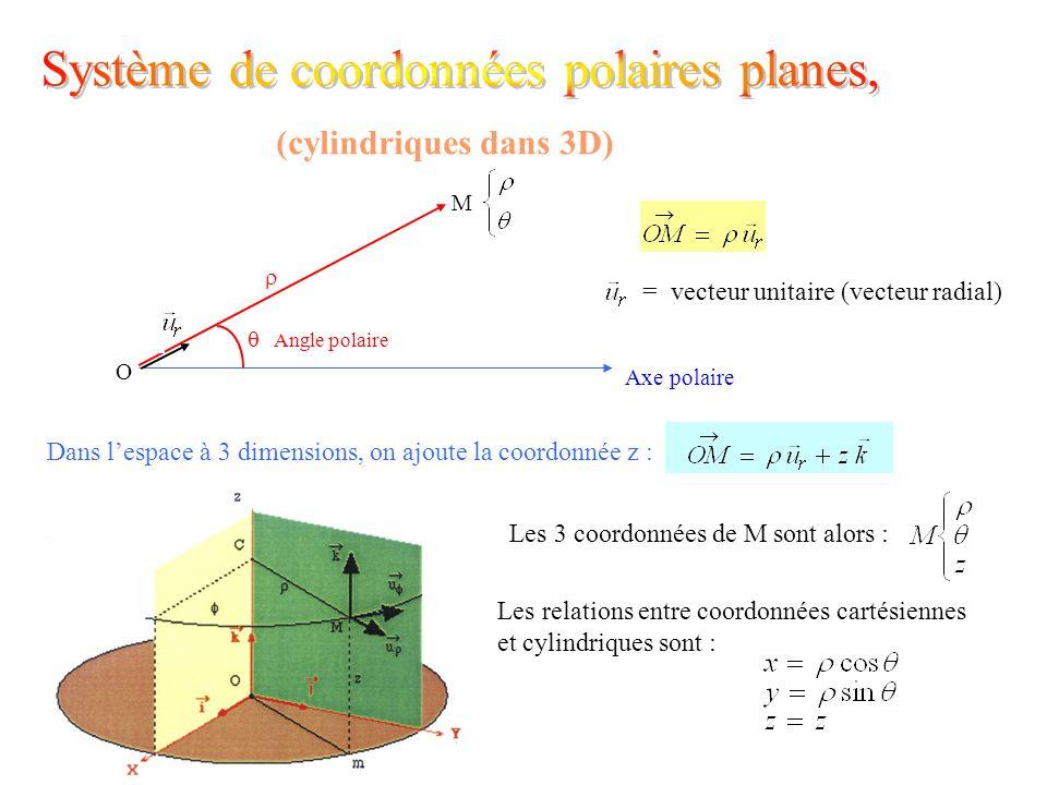= vecteur unitaire (vecteur radial) (cylindriques dans 3D) O M Axe polaire Angle polaire Dans lespace à 3 dimensions, on ajoute la coordonnée z : Les