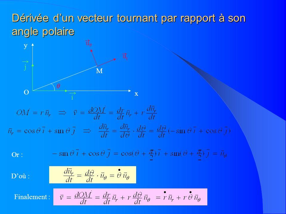 Dérivée dun vecteur tournant par rapport à son angle polaire u urur M Or : Doù : Finalement : x y O i j