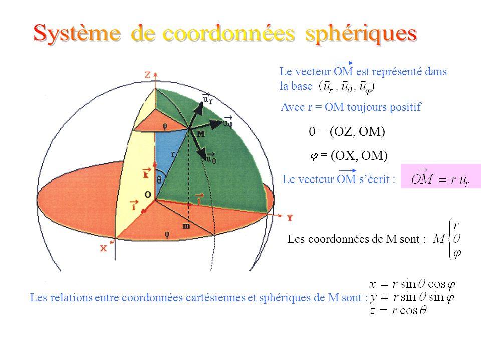 Avec r = OM toujours positif = (OZ, OM) = (OX, OM) Le vecteur OM est représenté dans la base Le vecteur OM sécrit : Les coordonnées de M sont : Les re