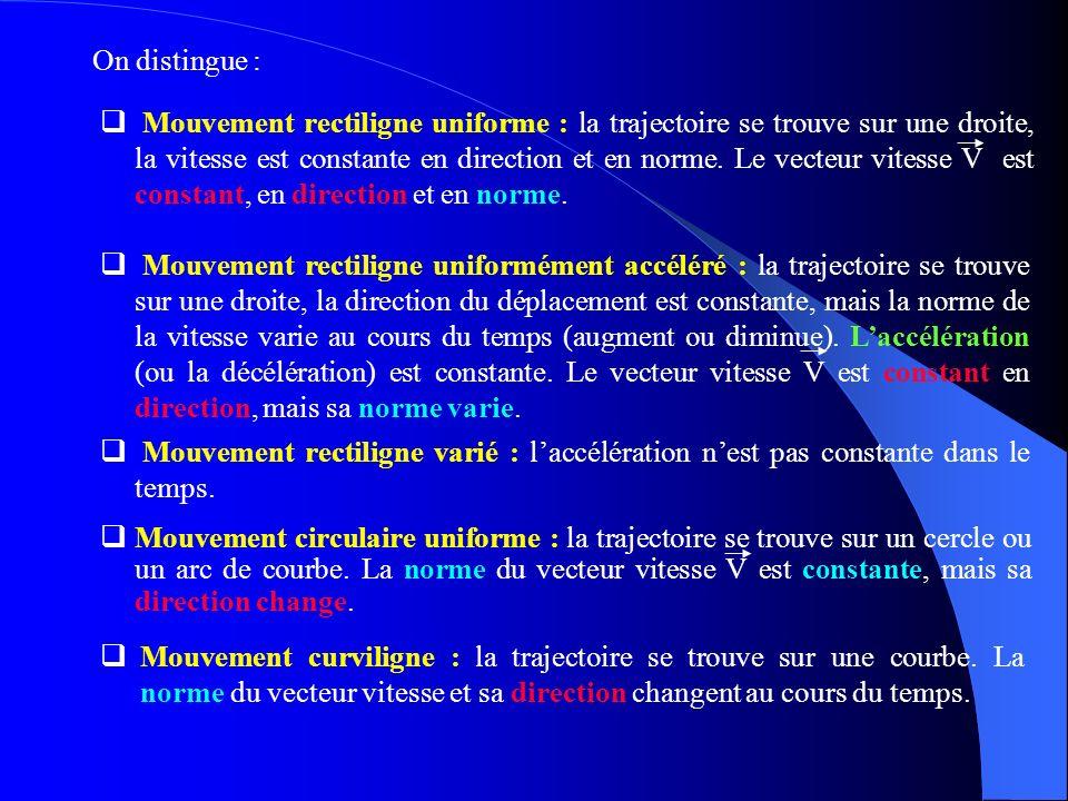 Mouvement curviligne : la trajectoire se trouve sur une courbe. La norme du vecteur vitesse et sa direction changent au cours du temps. Mouvement rect
