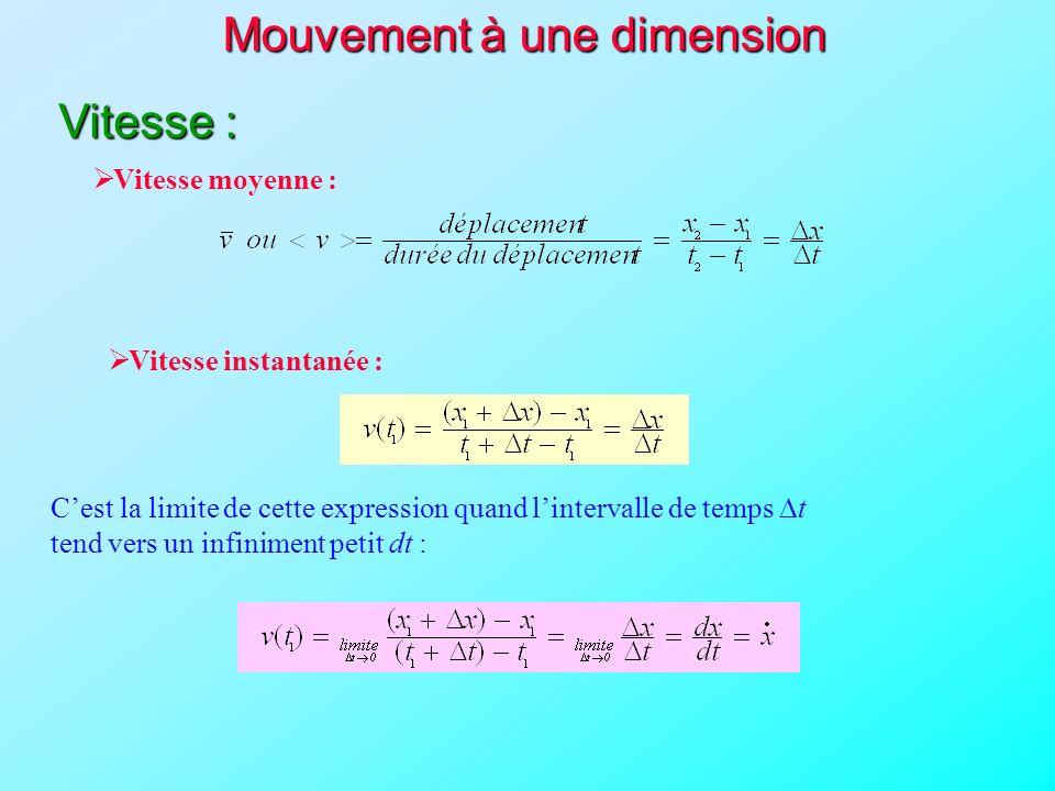 Vitesse moyenne : Vitesse instantanée : Cest la limite de cette expression quand lintervalle de temps t tend vers un infiniment petit dt : Mouvement à