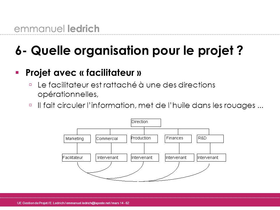 UE Gestion de Projet / E. Ledrich / emmanuel.ledrich@laposte.net / mars 14 - 62 6- Quelle organisation pour le projet ? Projet avec « facilitateur » L