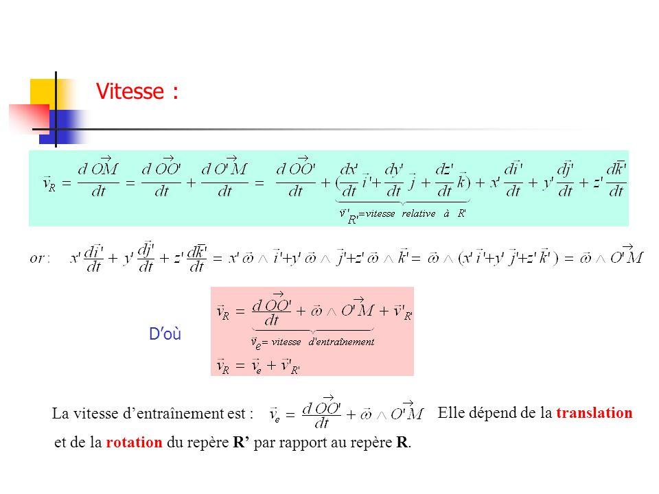 La vitesse dentraînement est : Elle dépend de la translation et de la rotation du repère R par rapport au repère R. Vitesse : Doù