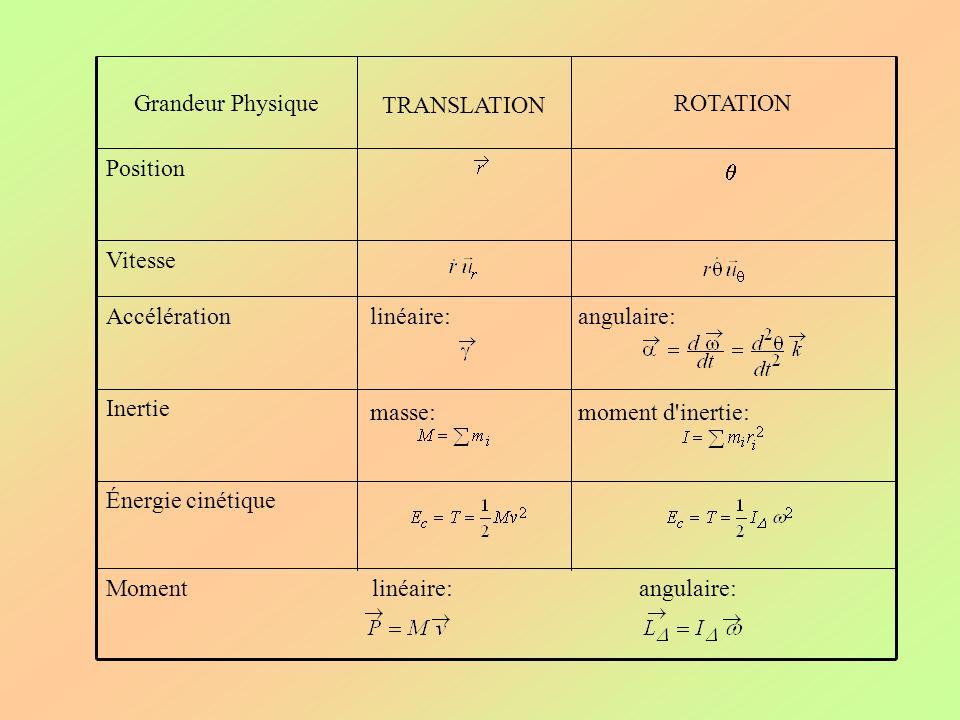 Momentlinéaire:angulaire: Vitesse Énergie cinétique moment d'inertie:masse: Inertie linéaire: Accélération Position ROTATION TRANSLATION Grandeur Phys