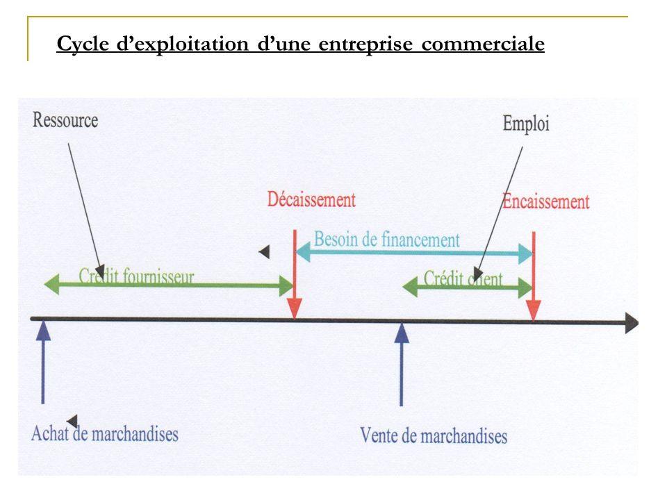 Cycle dexploitation dune entreprise commerciale