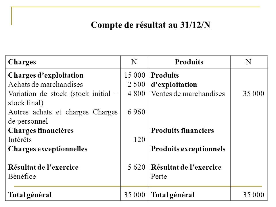 Compte de résultat au 31/12/N ChargesNProduitsN Charges dexploitation Achats de marchandises Variation de stock (stock initial – stock final) Autres a