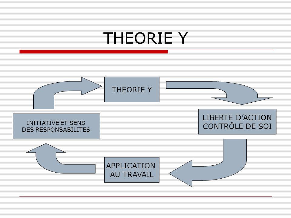 THEORIE Y INITIATIVE ET SENS DES RESPONSABILITES LIBERTE DACTION CONTRÔLE DE SOI APPLICATION AU TRAVAIL