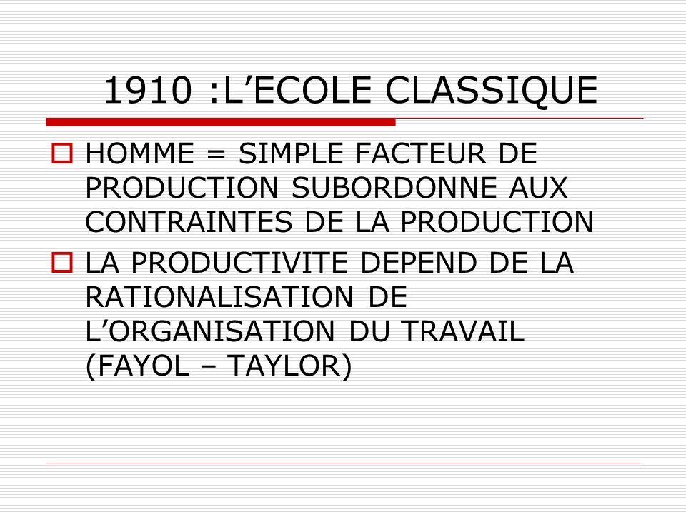 1930 :LECOLE DES RELATIONS HUMAINES IMPORTANCE DU FACTEUR HUMAIN LA PRODUCTIVITE DEPEND : Des conditions de travail (MAYO) De la motivation (MASLOW) De la dynamique de groupe (LEWIN) Le travail est source de satisfaction (MAC GREGOR) Importance du développement personnel (MAC GREGOR – HERTZBERG)