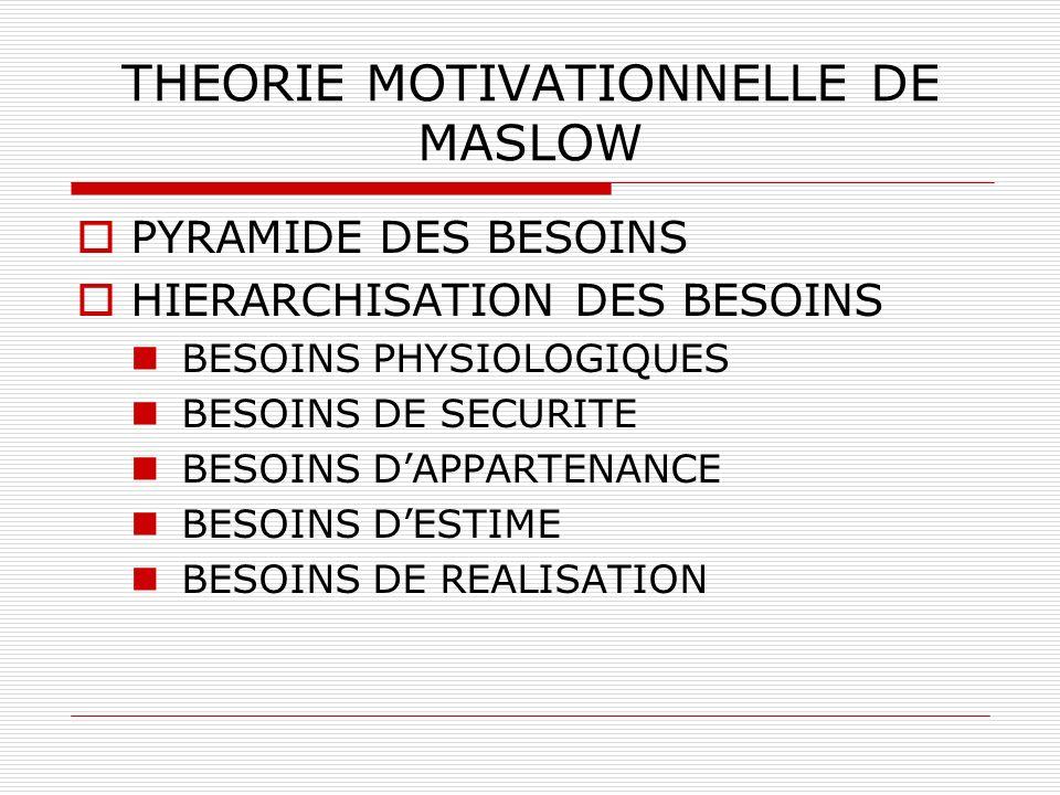 THEORIE MOTIVATIONNELLE DE MASLOW PYRAMIDE DES BESOINS HIERARCHISATION DES BESOINS BESOINS PHYSIOLOGIQUES BESOINS DE SECURITE BESOINS DAPPARTENANCE BE