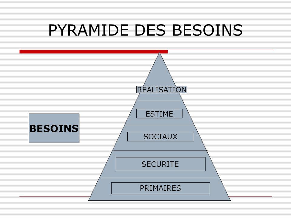 PYRAMIDE DES BESOINS PRIMAIRES SECURITE SOCIAUX ESTIME REALISATION BESOINS
