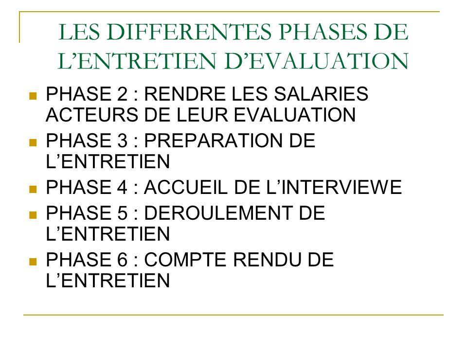 LES DIFFERENTES PHASES DE LENTRETIEN DEVALUATION PHASE 2 : RENDRE LES SALARIES ACTEURS DE LEUR EVALUATION PHASE 3 : PREPARATION DE LENTRETIEN PHASE 4