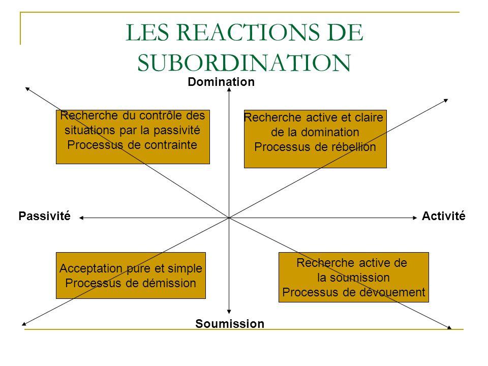 LES REACTIONS DE SUBORDINATION Soumission Domination Recherche active et claire de la domination Processus de rébellion Recherche du contrôle des situ
