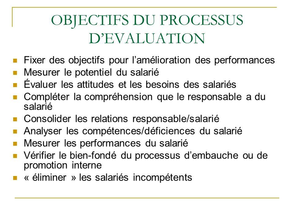 OBJECTIFS DU PROCESSUS DEVALUATION Fixer des objectifs pour lamélioration des performances Mesurer le potentiel du salarié Évaluer les attitudes et le