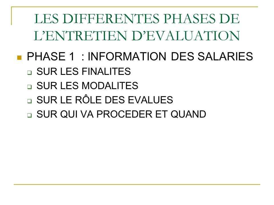 LES DIFFERENTES PHASES DE LENTRETIEN DEVALUATION PHASE 1 : INFORMATION DES SALARIES SUR LES FINALITES SUR LES MODALITES SUR LE RÔLE DES EVALUES SUR QU