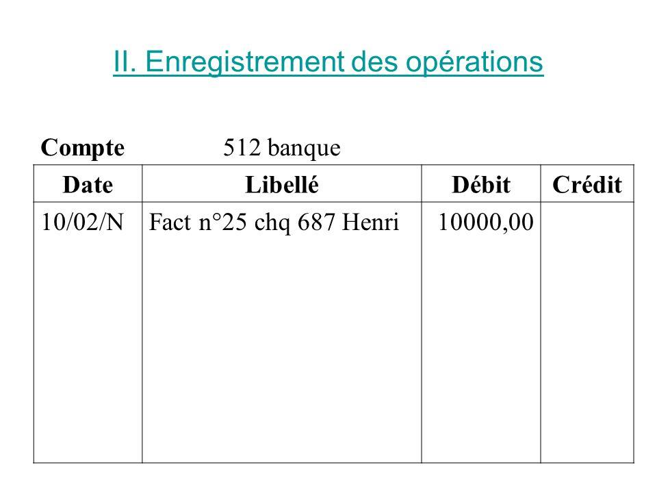 II. Enregistrement des opérations Compte512 banque DateLibelléDébitCrédit 10/02/NFact n°25 chq 687 Henri10000,00
