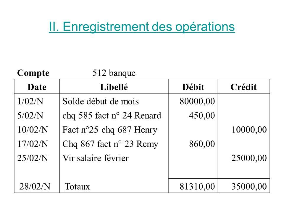 II. Enregistrement des opérations Compte512 banque DateLibelléDébitCrédit 1/02/NSolde début de mois80000,00 5/02/Nchq 585 fact n° 24 Renard450,00 10/0