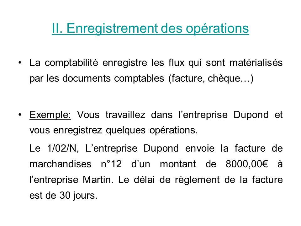 II. Enregistrement des opérations La comptabilité enregistre les flux qui sont matérialisés par les documents comptables (facture, chèque…) Exemple: V