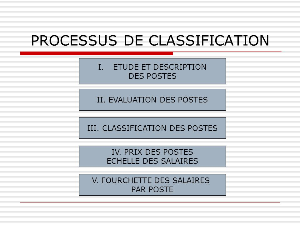 PROCESSUS DE CLASSIFICATION I.ETUDE ET DESCRIPTION DES POSTES II. EVALUATION DES POSTES III. CLASSIFICATION DES POSTES IV. PRIX DES POSTES ECHELLE DES