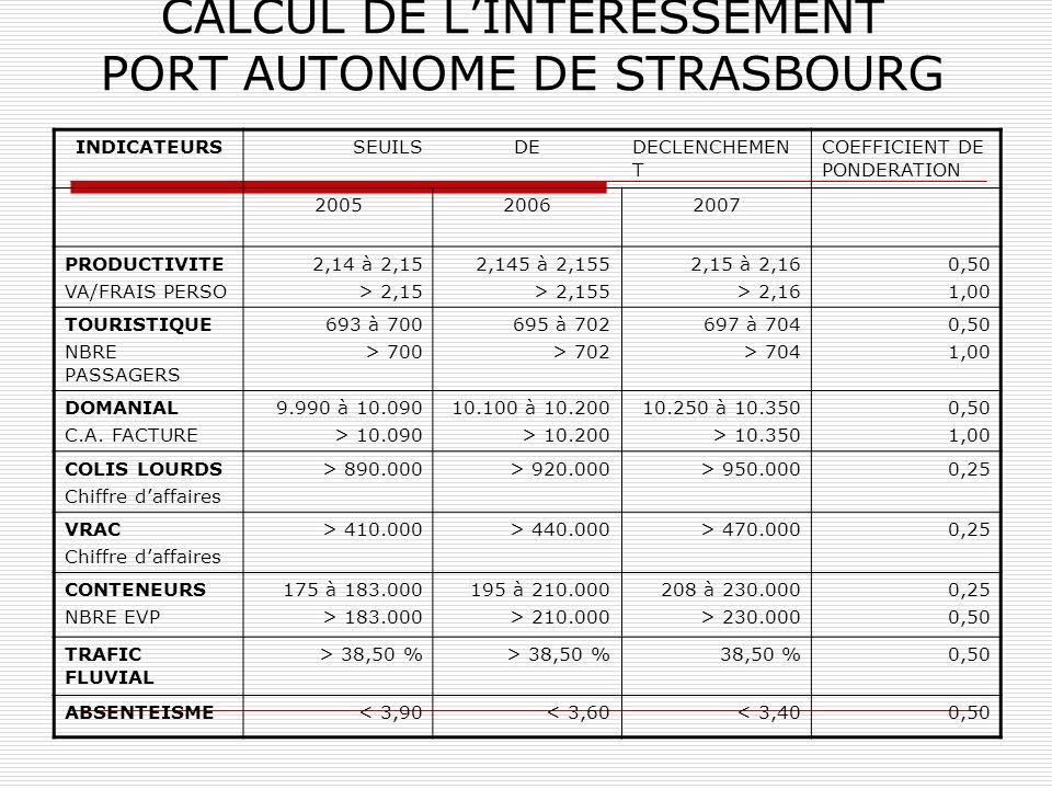 CALCUL DE LINTERESSEMENT PORT AUTONOME DE STRASBOURG INDICATEURSSEUILSDEDECLENCHEMEN T COEFFICIENT DE PONDERATION 200520062007 PRODUCTIVITE VA/FRAIS P