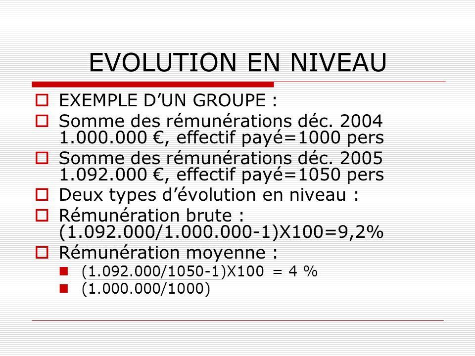 EVOLUTION EN NIVEAU EXEMPLE DUN GROUPE : Somme des rémunérations déc. 2004 1.000.000, effectif payé=1000 pers Somme des rémunérations déc. 2005 1.092.