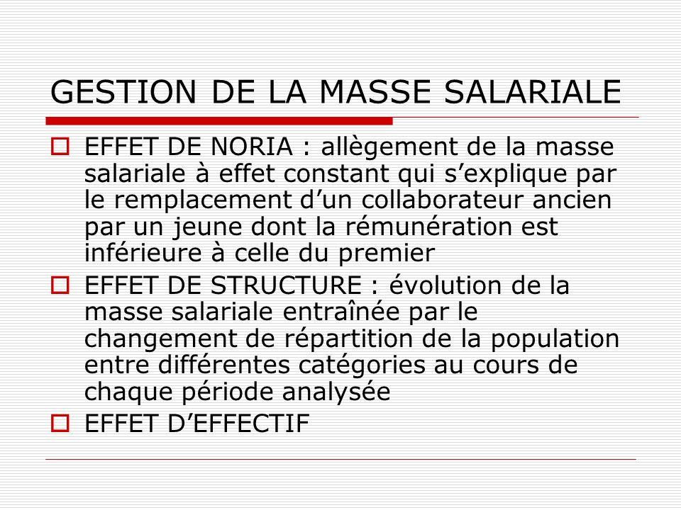 GESTION DE LA MASSE SALARIALE EFFET DE NORIA : allègement de la masse salariale à effet constant qui sexplique par le remplacement dun collaborateur a