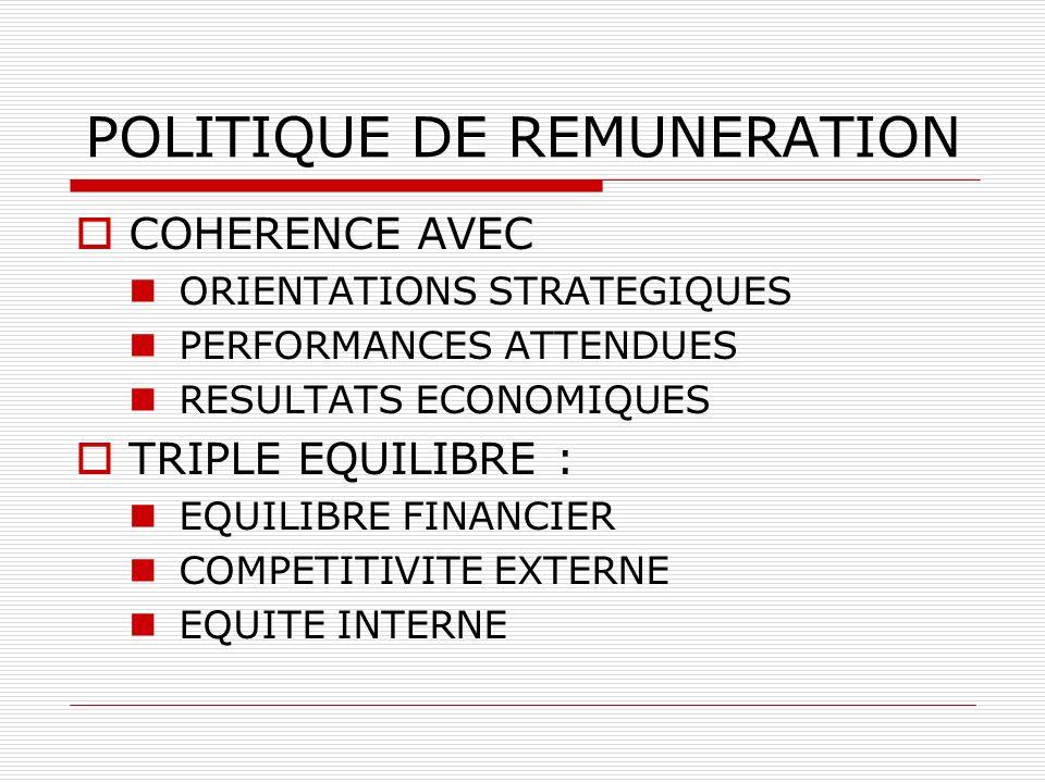 POLITIQUE DE REMUNERATION COHERENCE AVEC ORIENTATIONS STRATEGIQUES PERFORMANCES ATTENDUES RESULTATS ECONOMIQUES TRIPLE EQUILIBRE : EQUILIBRE FINANCIER