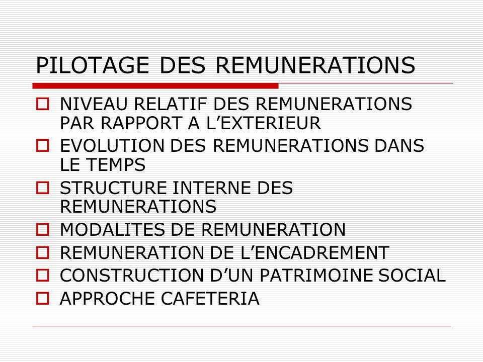 PILOTAGE DES REMUNERATIONS NIVEAU RELATIF DES REMUNERATIONS PAR RAPPORT A LEXTERIEUR EVOLUTION DES REMUNERATIONS DANS LE TEMPS STRUCTURE INTERNE DES R