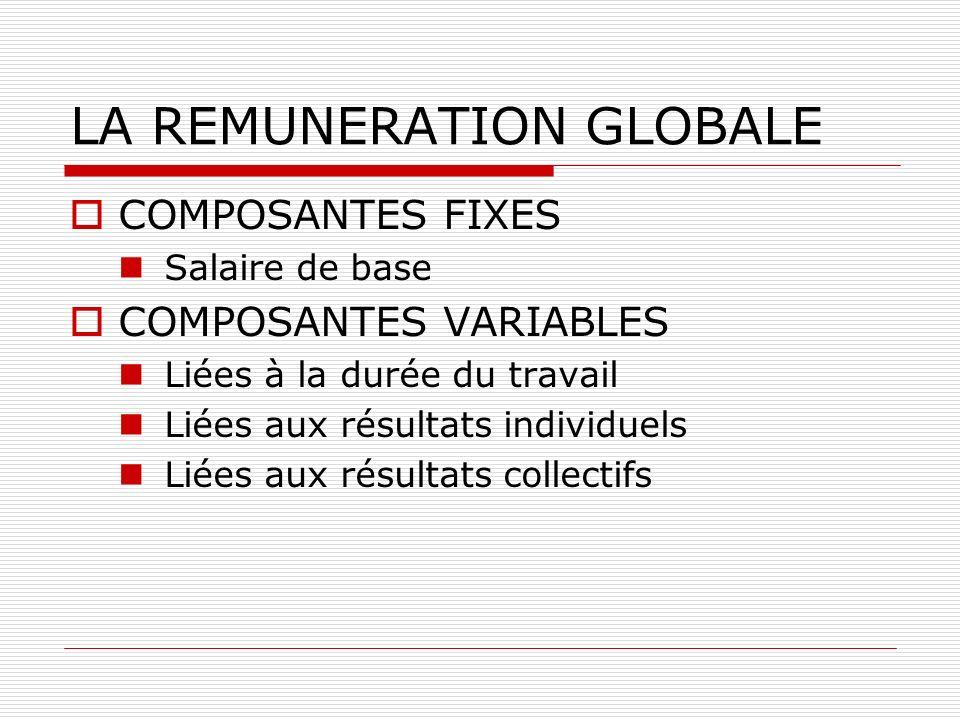 LA REMUNERATION GLOBALE COMPOSANTES FIXES Salaire de base COMPOSANTES VARIABLES Liées à la durée du travail Liées aux résultats individuels Liées aux
