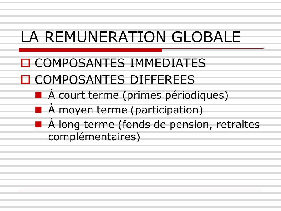 LA REMUNERATION GLOBALE COMPOSANTES IMMEDIATES COMPOSANTES DIFFEREES À court terme (primes périodiques) À moyen terme (participation) À long terme (fo