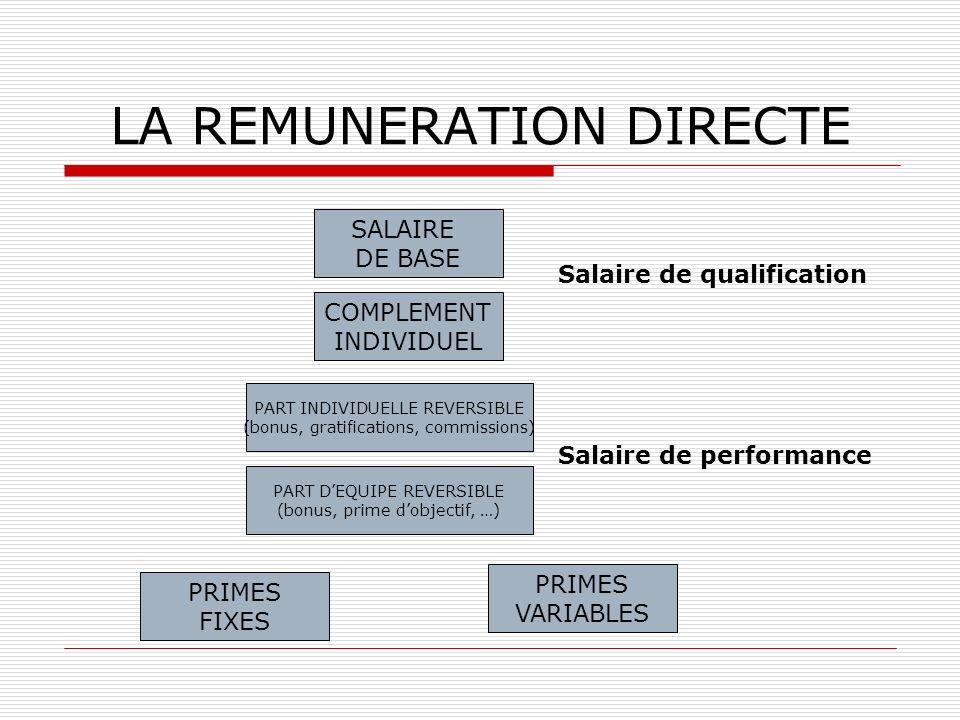 LA REMUNERATION DIRECTE SALAIRE DE BASE COMPLEMENT INDIVIDUEL PART INDIVIDUELLE REVERSIBLE (bonus, gratifications, commissions) PART DEQUIPE REVERSIBL