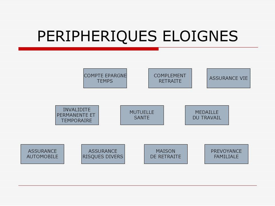 PERIPHERIQUES ELOIGNES COMPTE EPARGNE TEMPS INVALIDITE PERMANENTE ET TEMPORAIRE ASSURANCE AUTOMOBILE ASSURANCE RISQUES DIVERS MAISON DE RETRAITE MUTUE