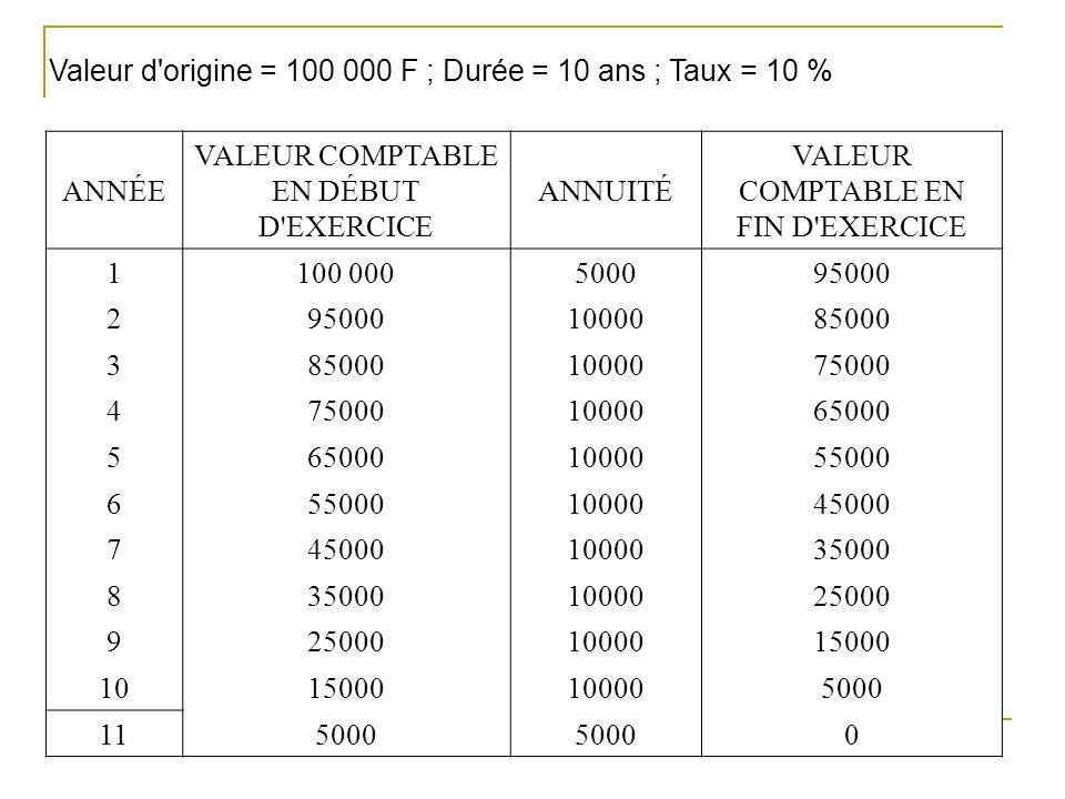 ANNÉE VALEUR COMPTABLE EN DÉBUT D'EXERCICE ANNUITÉ VALEUR COMPTABLE EN FIN D'EXERCICE 1100 000500095000 2 1000085000 3 1000075000 4 1000065000 5 10000
