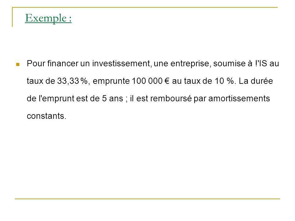 Exemple : Pour financer un investissement, une entreprise, soumise à ! IS au taux de 33,33 %, emprunte 100 000 au taux de 10 %.
