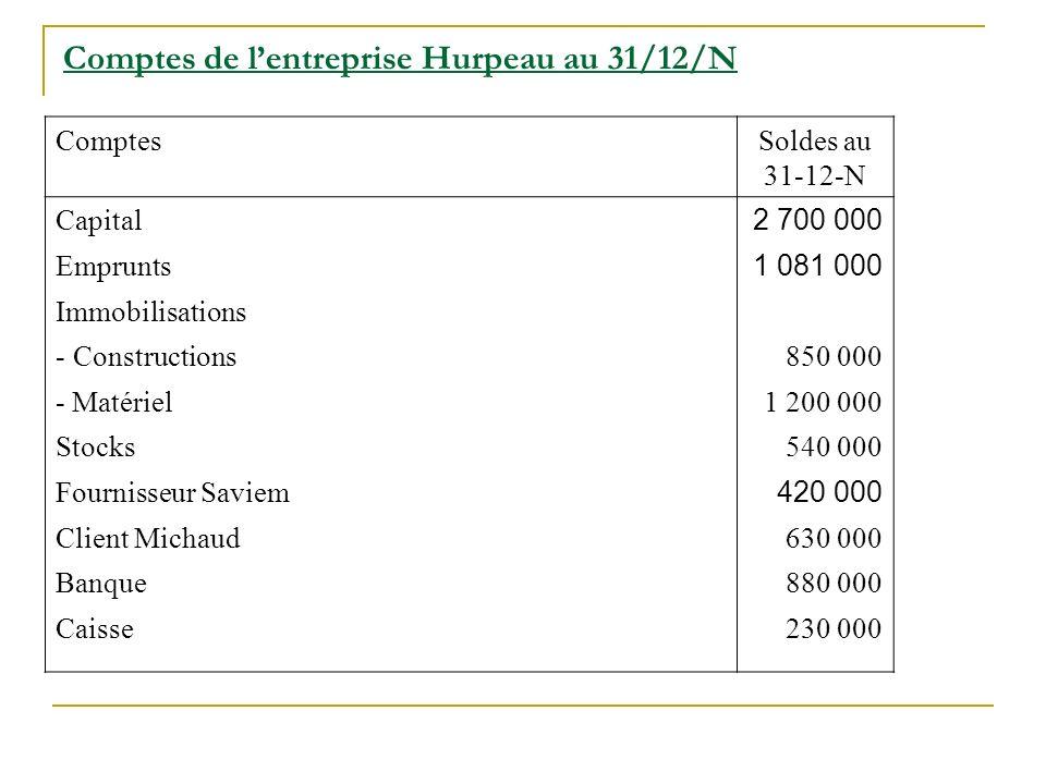 Comptes de lentreprise Hurpeau au 31/12/N ComptesSoldes au 31-12-N Capital 2 700 000 Emprunts 1 081 000 Immobilisations - Constructions850 000 - Matér