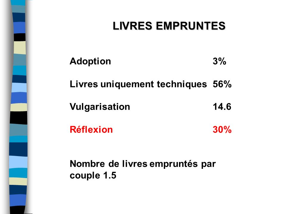 LIVRES EMPRUNTES Adoption 3% Livres uniquement techniques56% Vulgarisation14.6 Réflexion30% Nombre de livres empruntés par couple 1.5