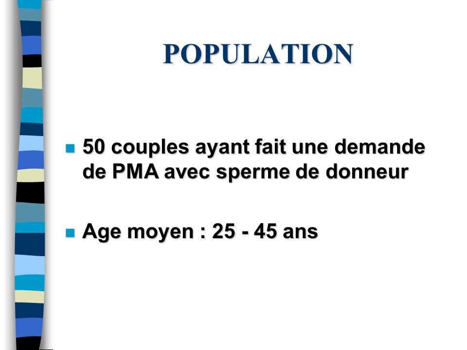 POPULATION n 50 couples ayant fait une demande de PMA avec sperme de donneur n Age moyen : 25 - 45 ans