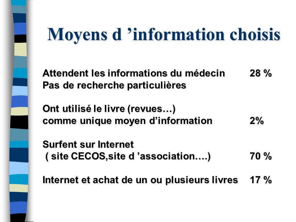 Moyens d information choisis Attendent les informations du médecin28 % Pas de recherche particulières Ont utilisé le livre (revues…) comme unique moye