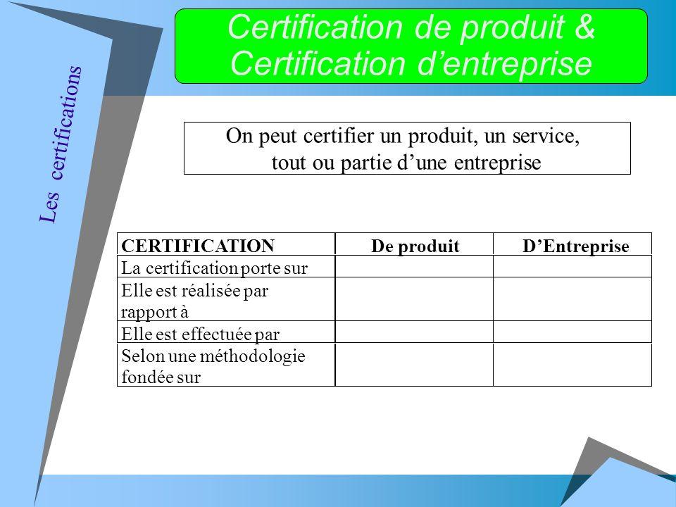 On peut certifier un produit, un service, tout ou partie dune entreprise Certification de produit & Certification dentreprise CERTIFICATIONDe produitDEntreprise La certification porte sur Elle est réalisée par rapport à Elle est effectuée par Selon une méthodologie fondée sur Les certifications