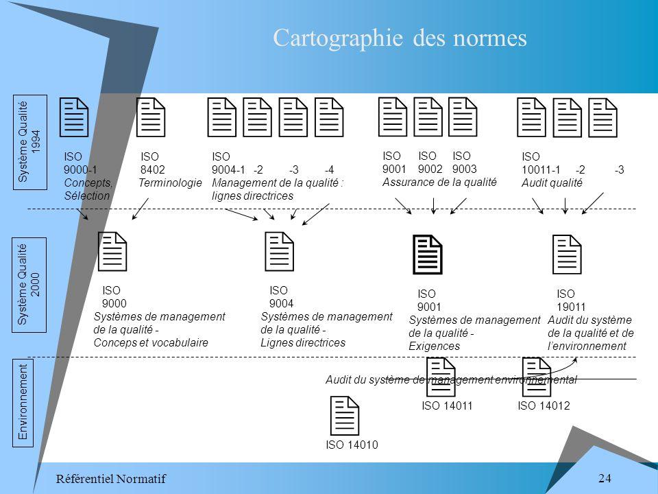 Référentiel Normatif 24 ISO 9000-1 Concepts, Sélection ISO 9003 ISO 9001 Assurance de la qualité ISO 9002 -4 -2 -3 ISO 9004-1 Management de la qualité : lignes directrices -3 ISO 10011-1 Audit qualité -2 ISO 8402 Terminologie ISO 9000 Systèmes de management de la qualité - Conceps et vocabulaire ISO 9004 Systèmes de management de la qualité - Lignes directrices ISO 9001 Systèmes de management de la qualité - Exigences ISO 19011 Audit du système de la qualité et de lenvironnement ISO 14012 Audit du système de management environnemental ISO 14010 ISO 14011 Système Qualité 2000 Système Qualité 1994 Environnement Cartographie des normes