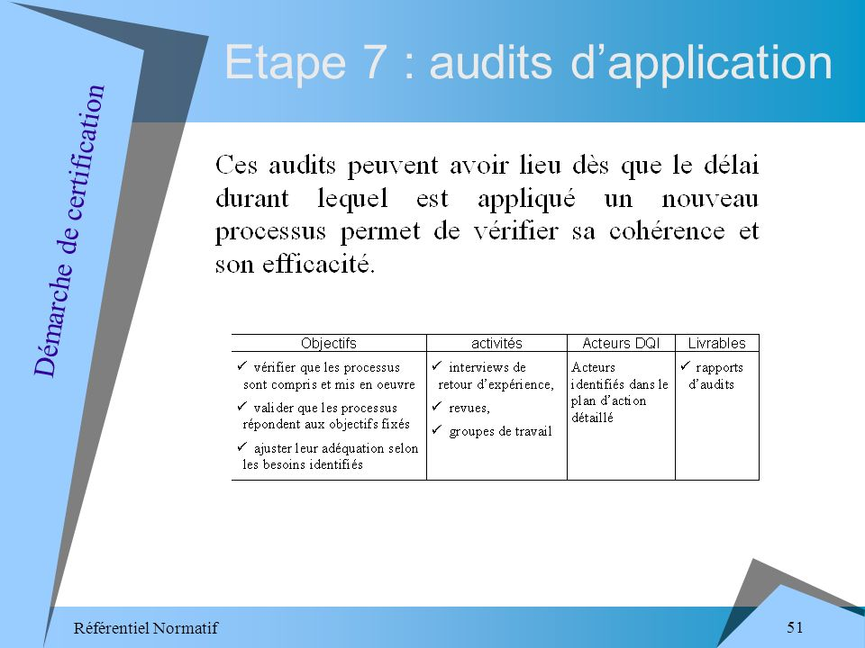 Référentiel Normatif 51 Etape 7 : audits dapplication Démarche de certification